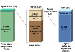 distribucion_agua_tierra-1